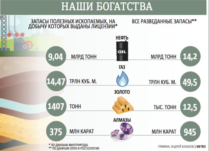 """Данные Минприроды, ОПЕК и Росгеологии. Фото графика: Андрей Казаков, """"Metro"""""""