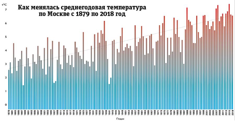 """2,6 градуса – на столько увеличилась среднегодовая температура в Москве за 1985–2018 годы. Фото """"Metro"""""""