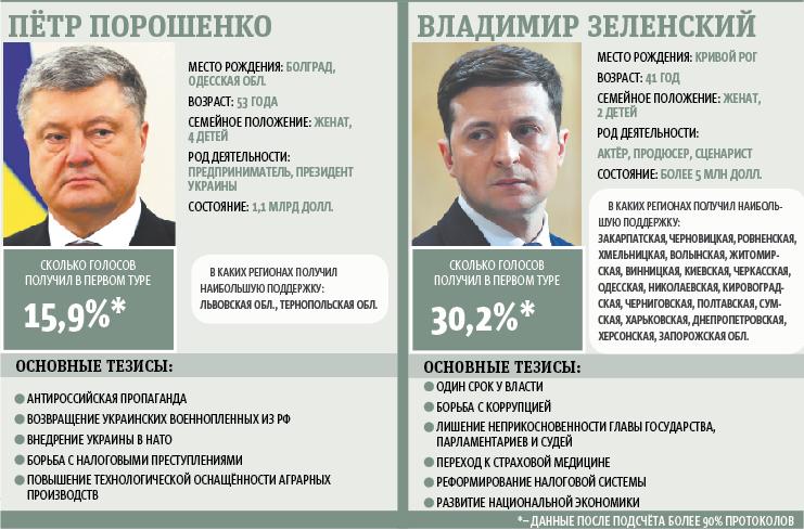 Кто сразится во втором туре: Пётр Порошенко и Владимир Зеленский. Фото графика: Андрей Казаков, AFP