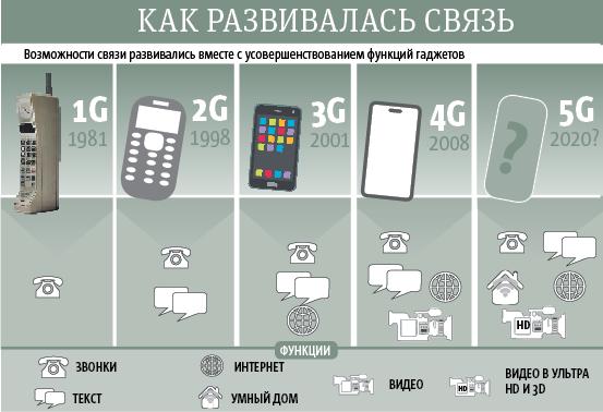 """Как развивалась связь. Фото Инфографика: Андрей Казаков, """"Metro"""""""