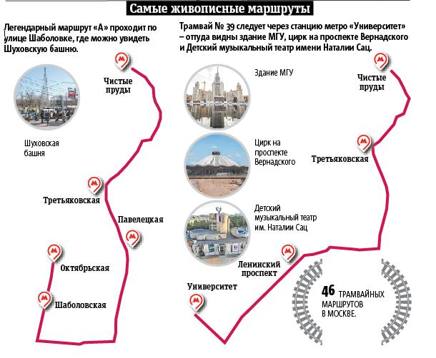 """Самые живописные маршруты. Фото Инфографика: Павел Киреев, """"Metro"""""""