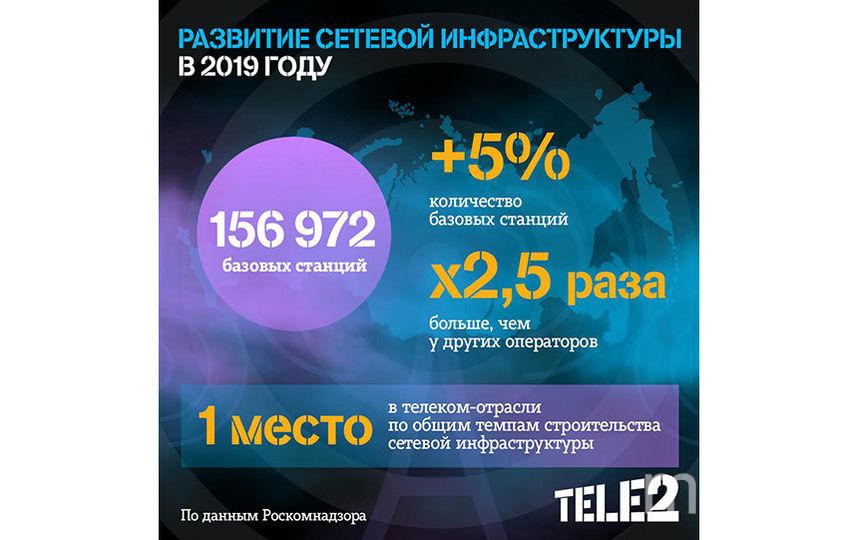 Tele2 строит сеть в 2,5 раза быстрее всех в отрасли.