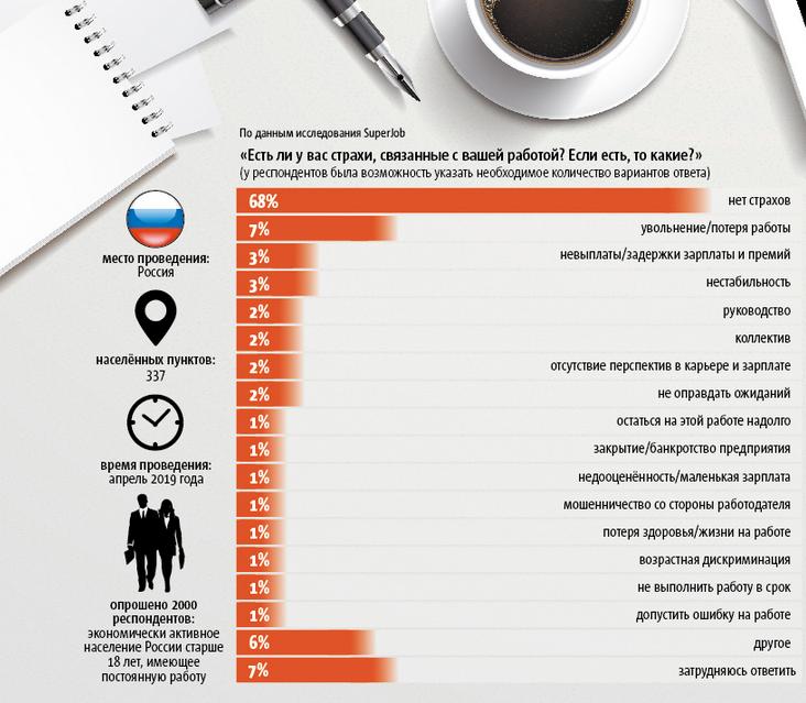 """У большинства россиян нет джоб-фобий. Фото """"Metro"""""""