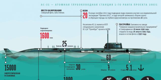 АС - 31, атомная глубоководная станция 1 ранга проекта 10831.