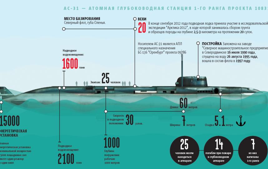 "АС - 31, атомная глубоководная станция 1 ранга проекта 10831. Фото Александр Журавлев, ""Metro"""