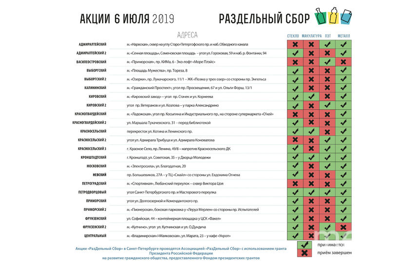 """Что принимают на акции """"РазДельный сбор"""". Фото Предоставлено организаторами"""