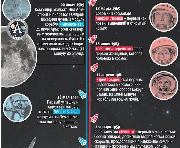 """Текст: Дмитрий Беляев. Инфографика: Нэнси Маседо. Фото NASA, GETTY, ISTOCK, CREATIVE COMMONS, """"Metro"""""""