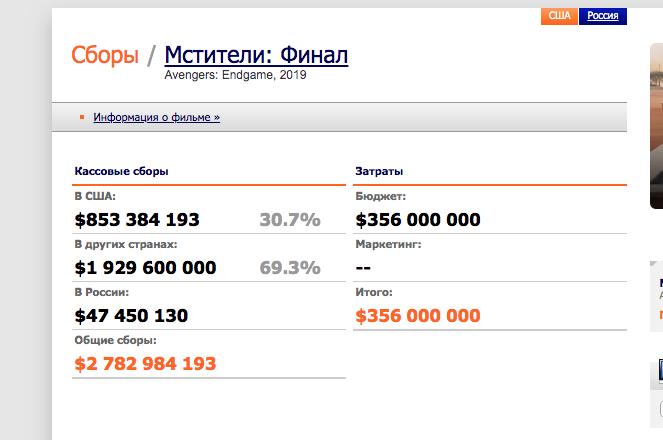 Данные по сборам, актуальные на 21 июля на 16.30. Фото kinopoisk.ru