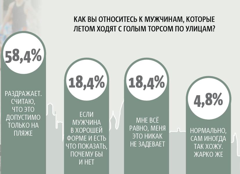 """По данным опроса читателей Metro во """"ВКонтакте"""". Фото графика: Андрей Казаков, """"Metro"""""""