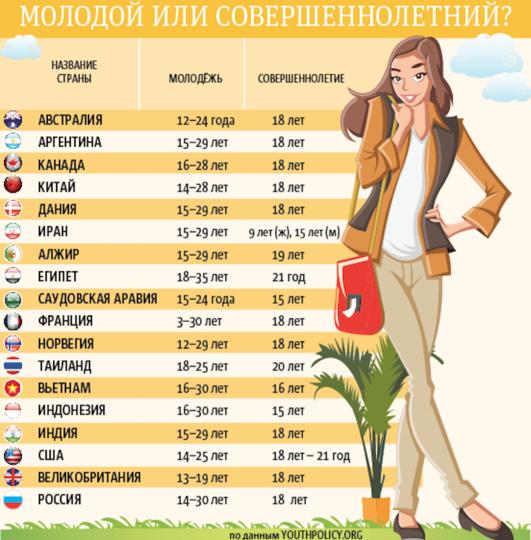 "По данным портала YOUTHPOLICY.ORG. Фото графика: Андрей Казаков, ""Metro"""