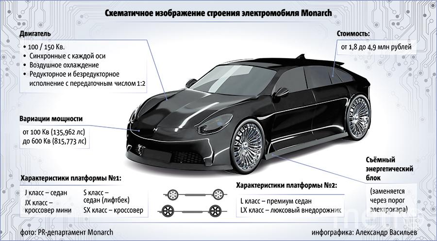 """Схематичное изображение строения электрокара Monarch. Фото Инфографика: Александр Васильев. Фото: PR-департмент Monarch, """"Metro"""""""