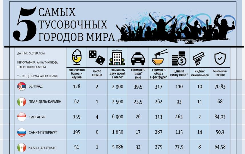 """Петербург в рейтинге занял четвёртое место. Фото инфографика Metro, """"Metro"""""""
