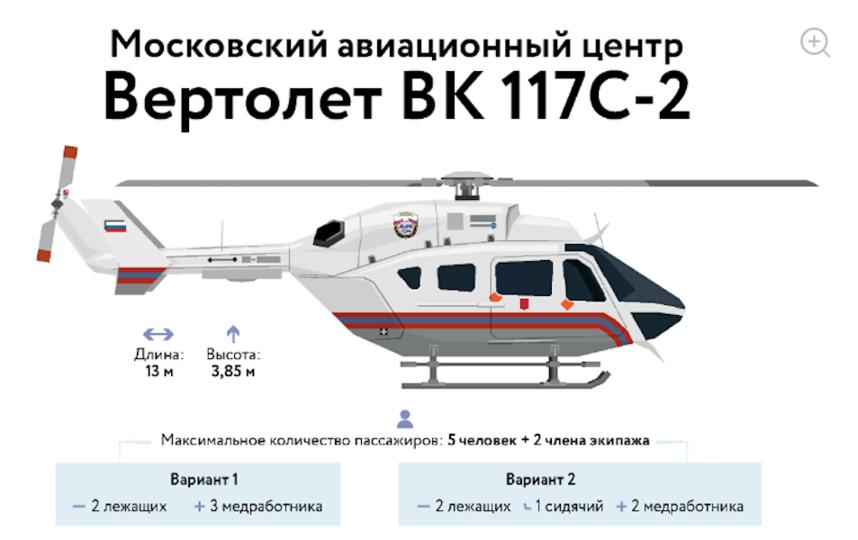 В Москве впервые у детской городской больницы появится своя авиабригада. Фото mos.ru