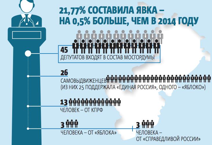 """Явка составила 21,77% – на 0,5% больше, чем в 2014 году. Фото Инфографика: Павел Киреев, """"Metro"""""""
