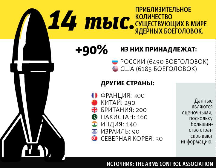 """Данные являются оценочными, поскольку большинство стран скрывают информацию. Фото источник: The Arms Control Association, """"Metro"""""""