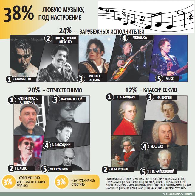 Какую музыку слушают россияне во время работы. По данным опроса SuperJob. Фото официальные страницы музыкантов в facebook и instagram| getty,  Галина Кмит | © РИА «новости» | Але