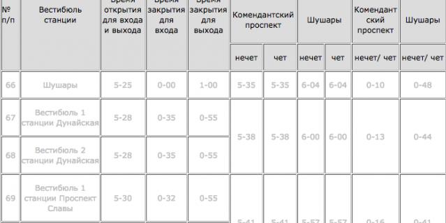 Режим работы новых станций - таблица на сайте пока не активирована.