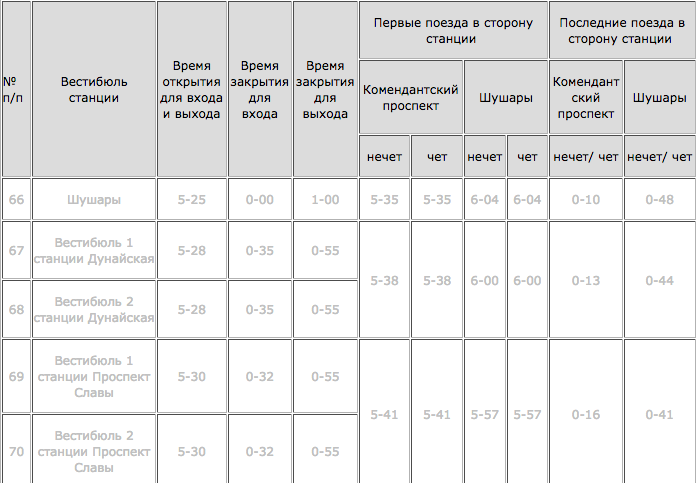 "Режим работы новых станций - таблица на сайте пока не активирована. Фото http://www.metro.spb.ru/rejimrabotystancii.html, ""Metro"""