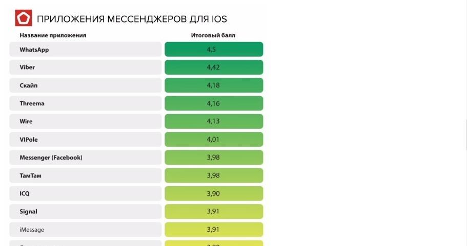 Рейтинг приложений мессенджеров для iOS. Фото Роскачество