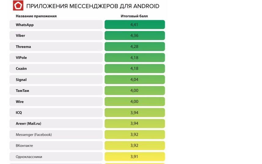 Рейтинг приложений мессенджеров для Android. Фото Роскачество