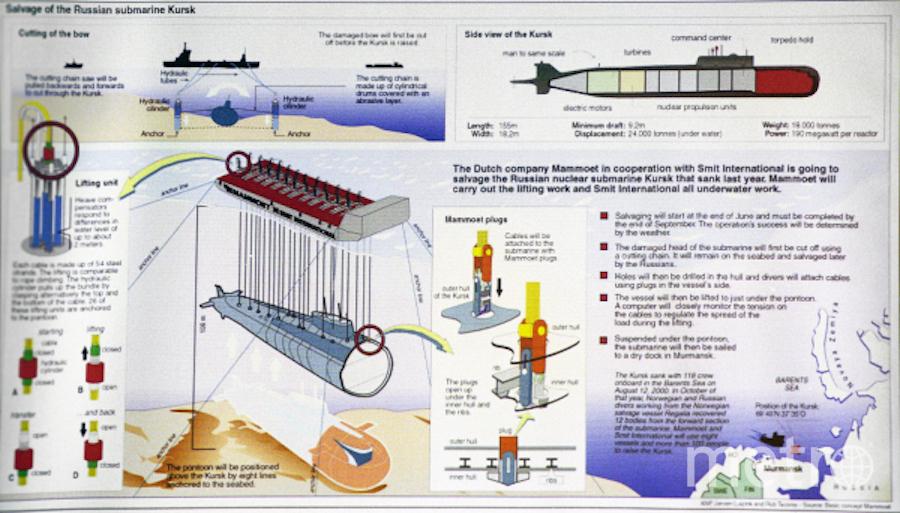 """Репродукция схемы работ по поднятию атомной подводной лодки """"Курск"""", затонувшей 12 августа 2000 года в Баринцевом море. Фото РИА Новости"""