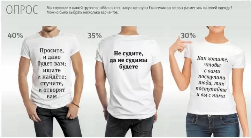 Пользователи соцсетей оценили идею наносить цитаты из Евангелия на одежду. Фото Depositphotos, инфографика: Сергей Лебедев