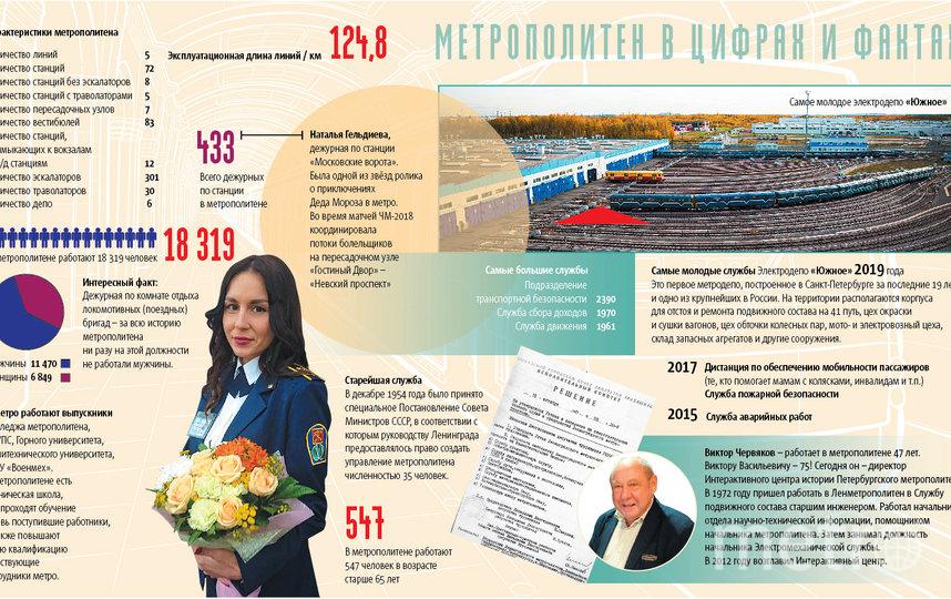 """Метро в цифрах и фактах. Фото """"Metro"""""""