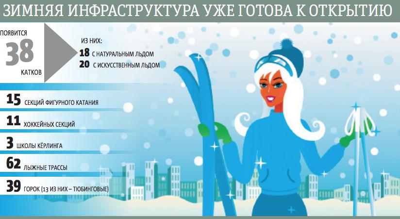 """Зимняя инфраструктура уже готова к открытию. Фото Инфографика: Андрей Казаков, """"Metro"""""""