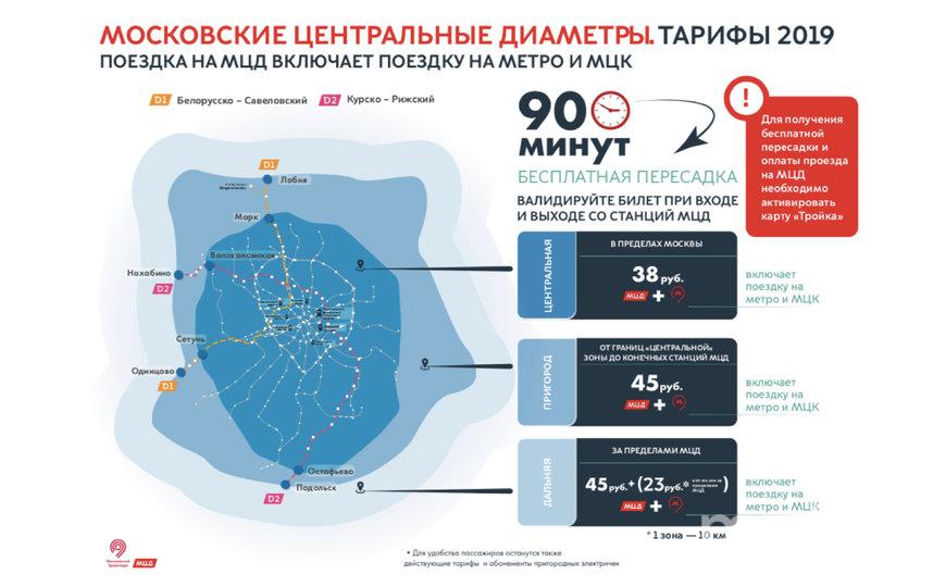 """Тарифные зоны. Фото предоставлено АО """"Центральная ППК"""", """"Metro"""""""