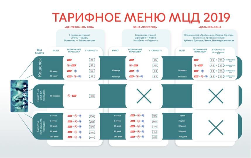 """Тарифы МЦД. Фото предоставлено АО """"Центральная ППК"""", """"Metro"""""""