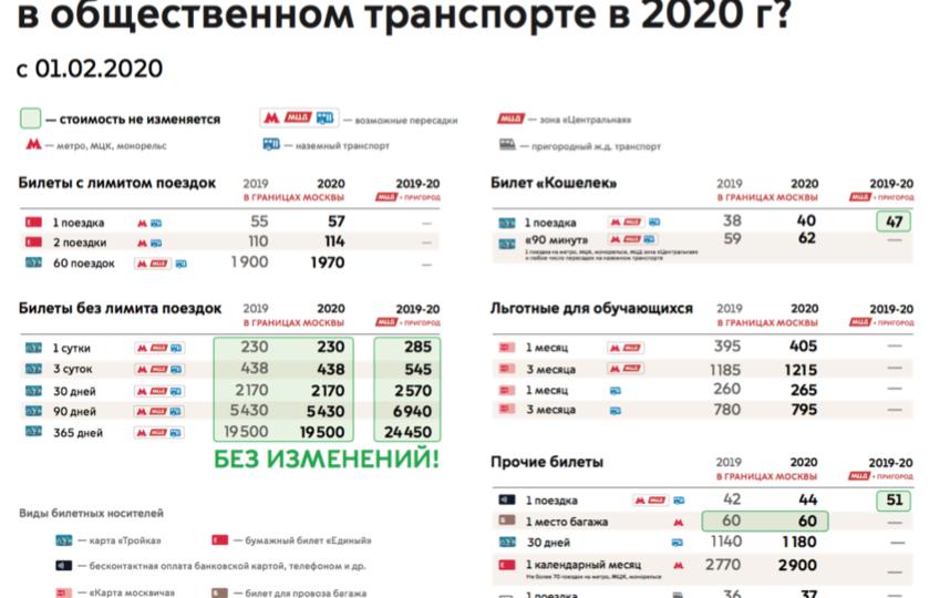 Проезд в московском метро подорожает с 1 февраля 2020 года. Фото предоставлено пресс-службой Департамента транспорта и развития дорожно-транспортной инфраструктуры г