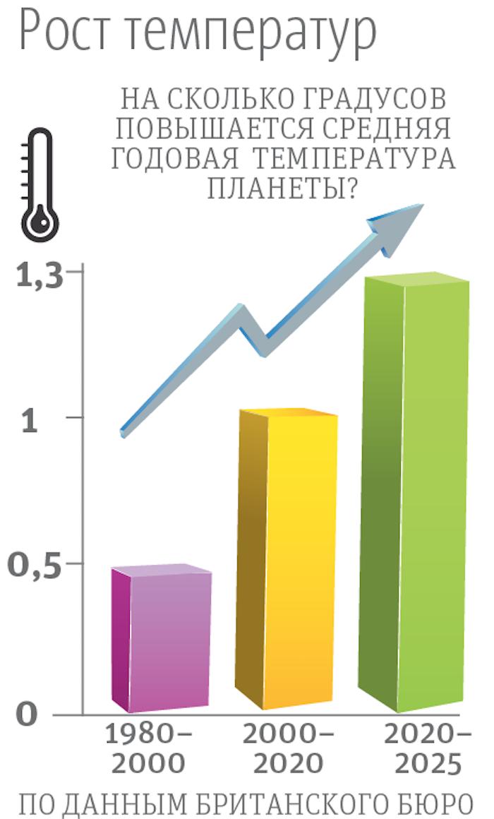 """Рост температур по данным Британского метеорологического бюро. Фото Инфографика: Андрей Казаков, """"Metro"""""""