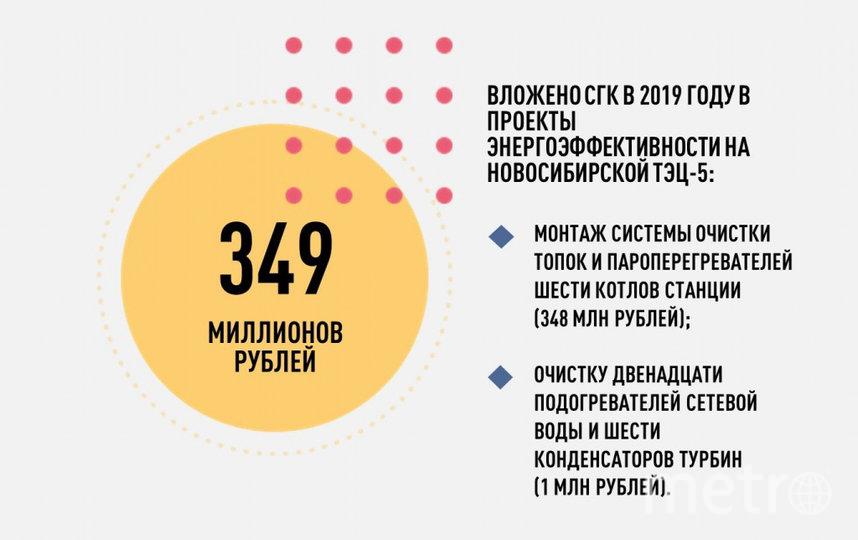 В прошлом году СГК вложила 349 млн рублей в два проекта энергоэффективности на станции.
