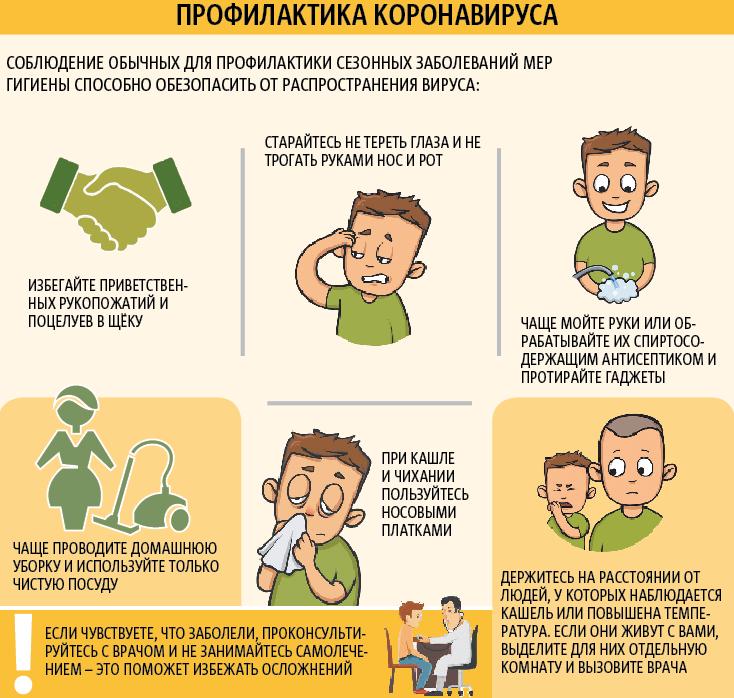 """Профилактика коронавируса. Фото Инфографика: Андрей Казаков, """"Metro"""""""