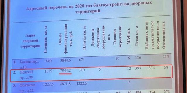 Новая площадка обойдется в 8 млн рублей.