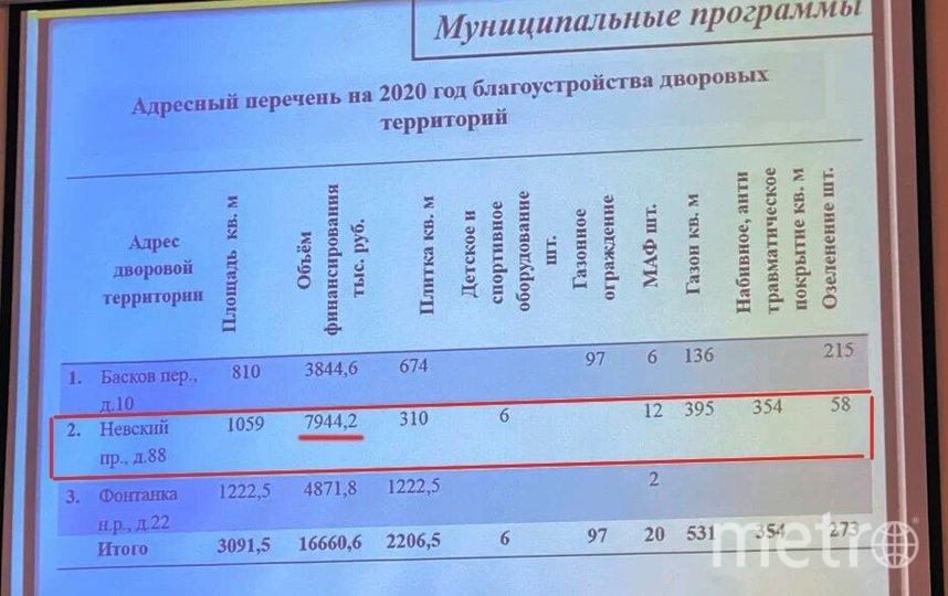 Новая площадка обойдется в 8 млн рублей. Фото mytndvor, vk.com