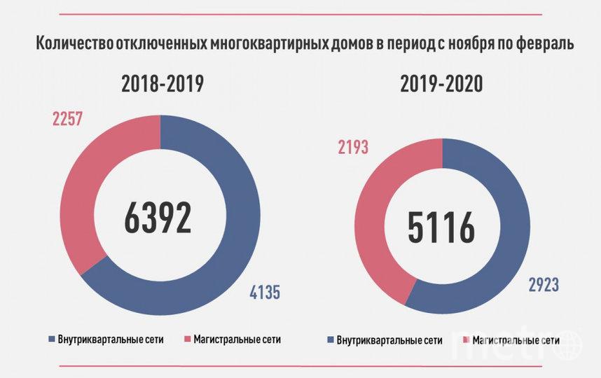 В зонах отключения за четыре самых холодных месяца года побывали 5 116 многоквартирных домов, что на 1 276 меньше, чем за аналогичный период прошлого года.