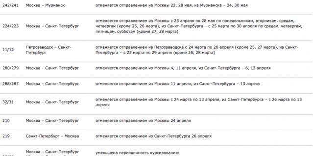 Всего изменения затронут 31 поезд.