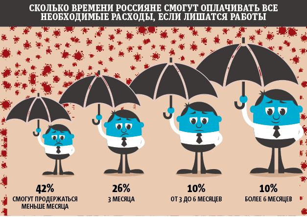 """Сколько времени россияне смогут оплачивать все необходимые расходы, если лишатся работы. Фото Инфографика: Павел Киреев, """"Metro"""""""