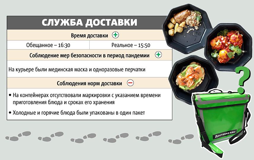 """Инфографика: Сергей Лебедев. Фото Фото: Мария Позина, """"Metro"""""""