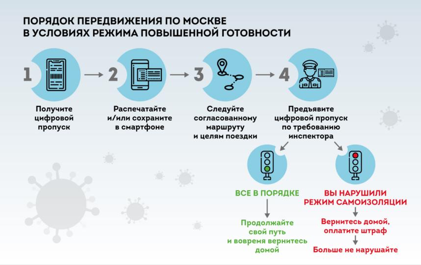 Схема 1. Фото sobyanin.ru