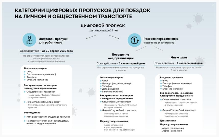 Схема 3. Фото sobyanin.ru