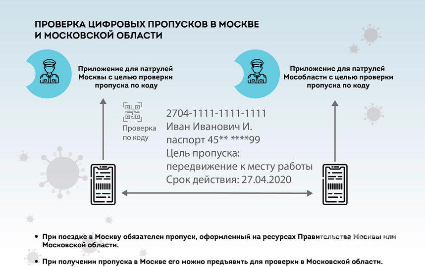 Схема 5. Фото sobyanin.ru
