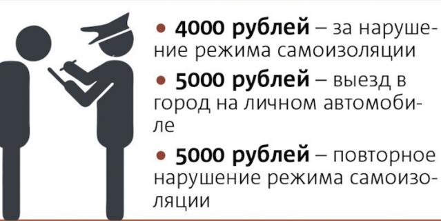 Штрафы за нарушение режима самоизоляции.