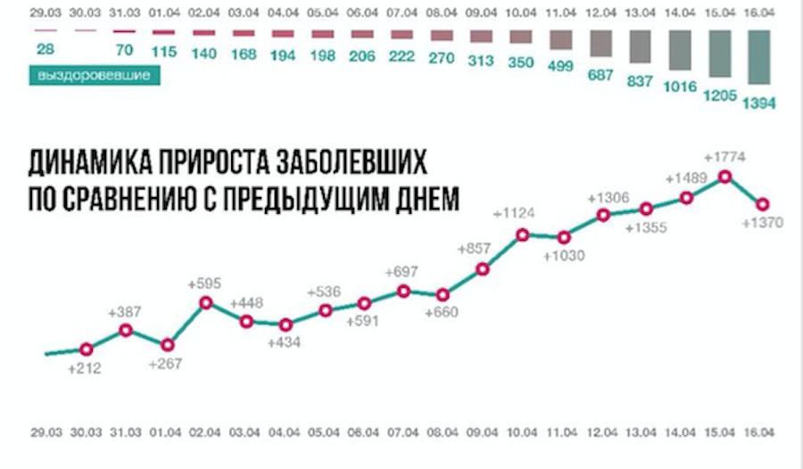 Как меняется число заболевших и выздоровевших в Москве. Фото оперативный штаб