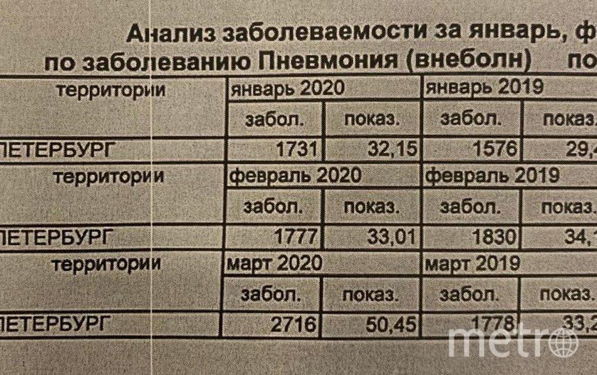 """Таблица статистики по больным внебольничной пневмонией. Фото """"Metro"""""""