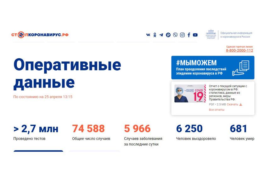 Официальные данные правительства РФ.