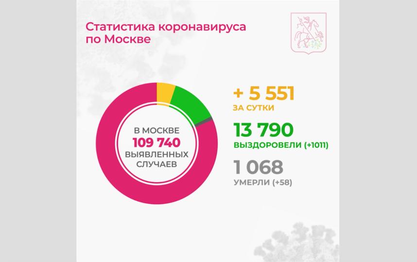 Инфографика. Фото Скриншот видео t.me/COVID2019_official