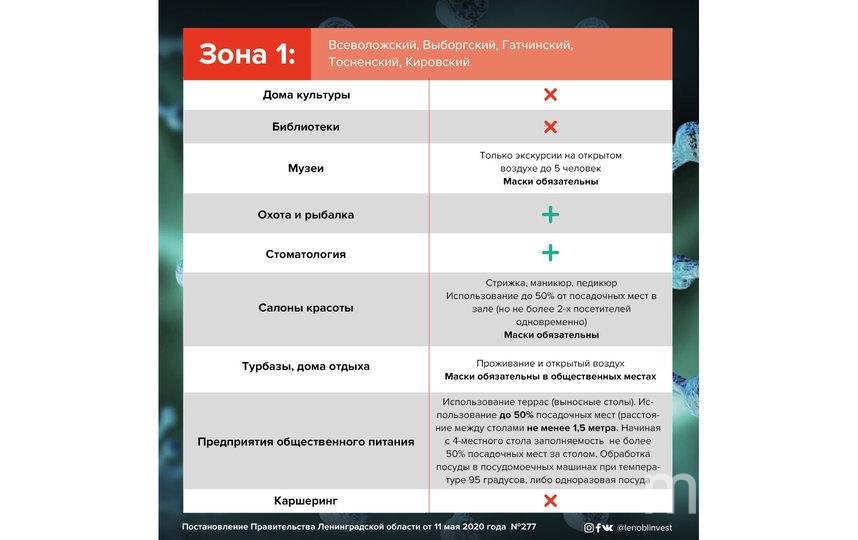 Как будет жить Ленобласть с 12 мая. Фото vk.com/drozdenko_a, vk.com