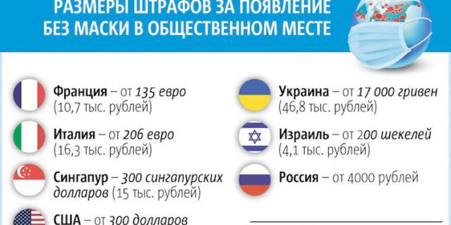 Москва – не первый город в России и в мире, где ношение средств защиты стало обязательным.